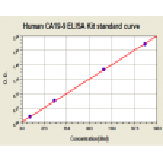 Typical Human CA19-9 ELISA Kit Standard Curve